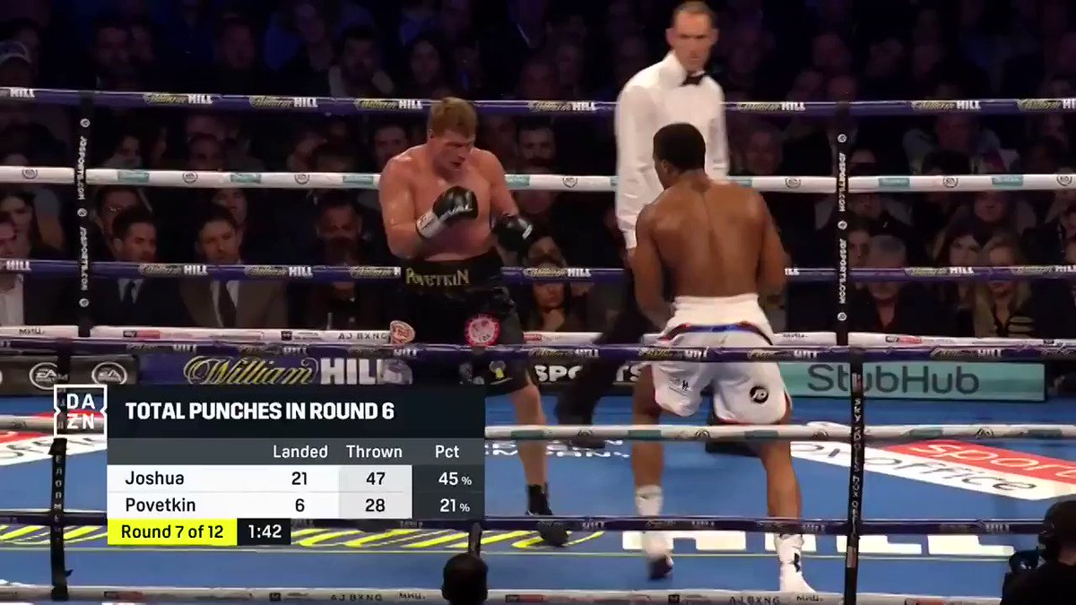 'There's your test. There's your answer.' Anthony Joshua is a MONSTER (via @DAZN_USA)