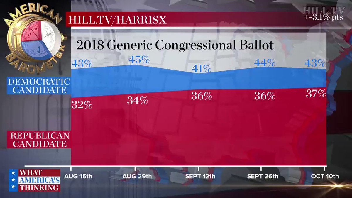 POLL: Dems hold 30-point lead over GOP among millennials https://t.co/WUQ4qH7VCF https://t.co/3XDFZXvYiQ