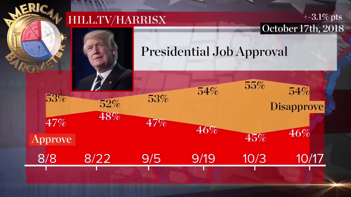 NEW POLL: President @realDonaldTrump's job approval rating continues to hold steady https://t.co/zG6BfxQj47 https://t.co/giRwslTHsU