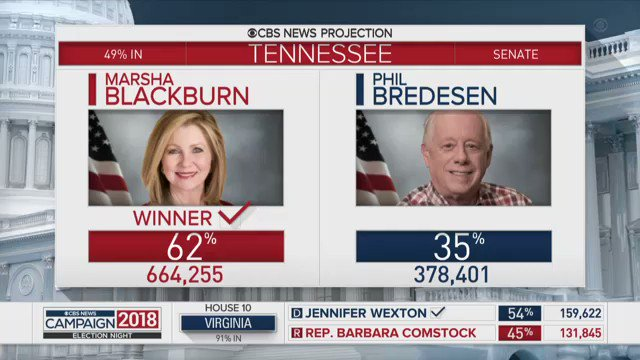 """.@CBSNews calls the Tennessee Senate race for Rep. Marsha Blackburn """"Tonight it's the winner – a lady for the first time – being sent from Tennessee to the US Senate."""" -@DavidBegnaud reports from Nashville"""