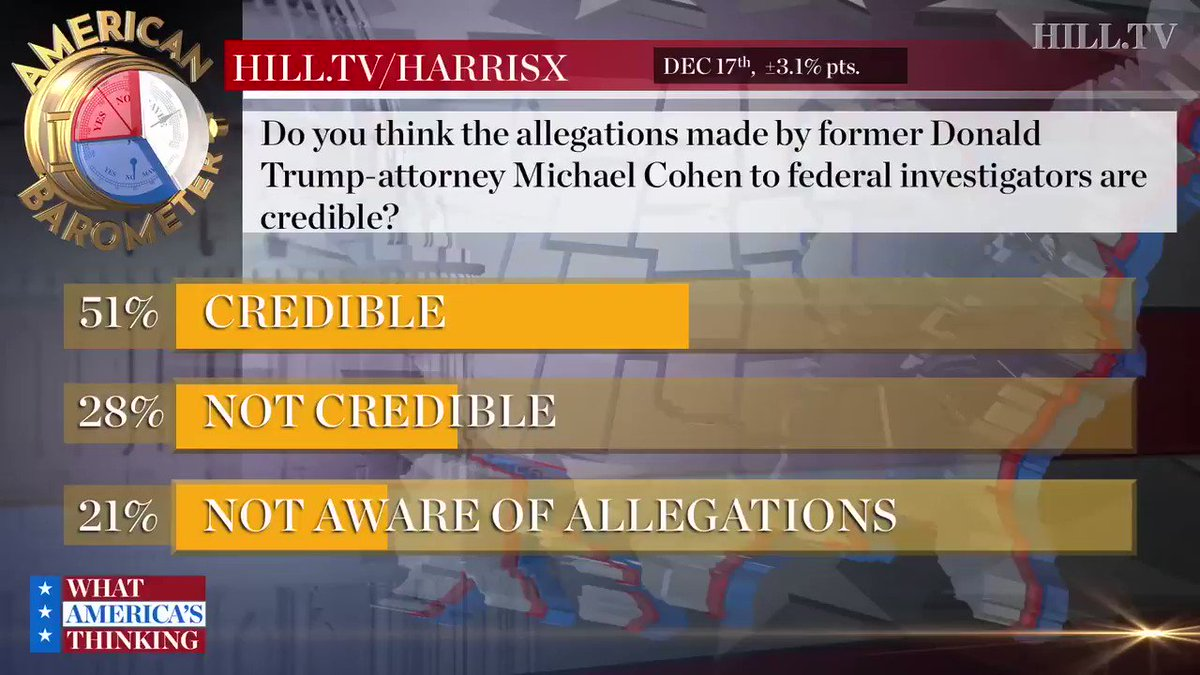 NEW POLL: Majority find Cohen's allegations against Trump credible @HillTVLive https://t.co/ndOMHN3D4G https://t.co/QsxTiq7ldI