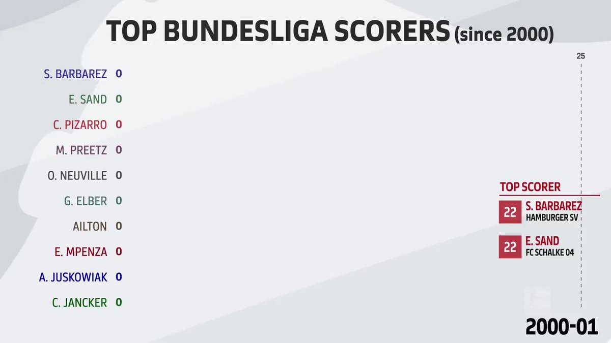 Bundesliga English's photo on Bundesliga
