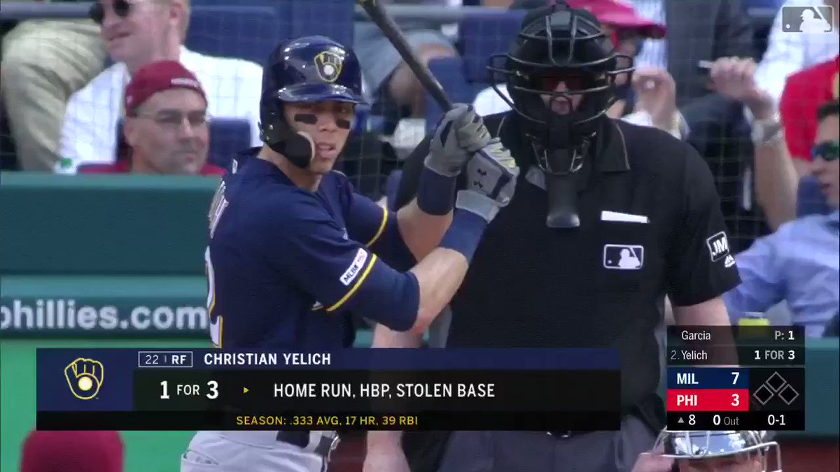 Christian Yelich now has 18 homers this season. His old team, the Marlins, have 24. Total.  (via @MLB)
