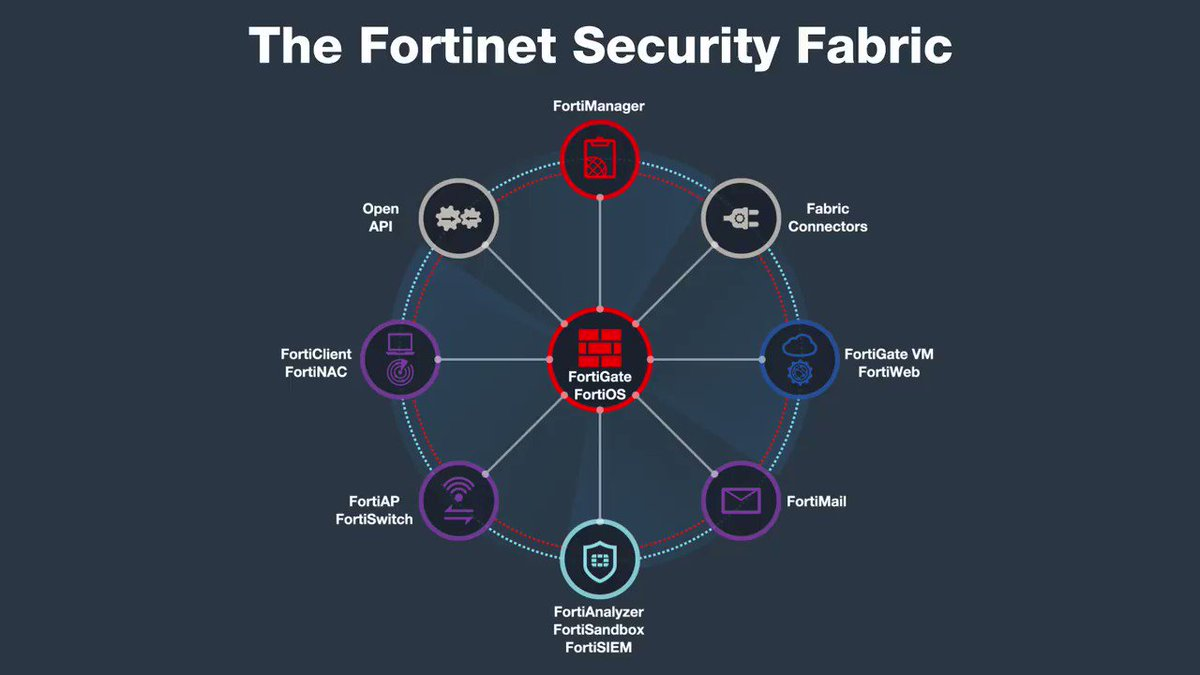 securityfabric hashtag on Twitter