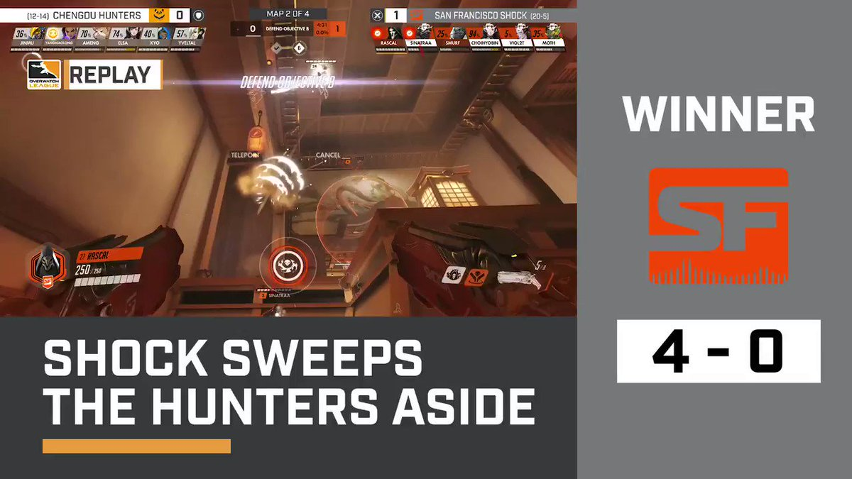 With exciting swaps at the end, the @SFShock take it 4-0! #OWL2019 🔴 twitch.tv/overwatchleague
