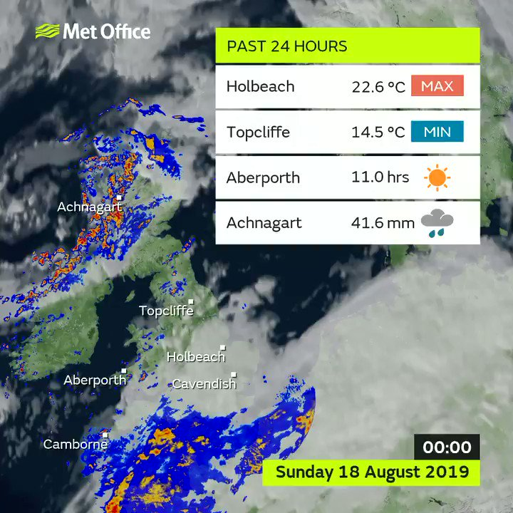 Both Holbeach and Cavendish topped the 🌡️ temperature table today with highs of 22.6 °C. West was best for #sunshine with Aberporth and Camborne both seeing 11 hours ☀️ Here are Sundays weather statistics 👇