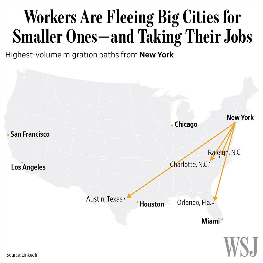 People who do their jobs from home, freelance or frequently travel for work are fueling a renaissance in American cities that lie outside the major job hubs on.wsj.com/30y3Cg6