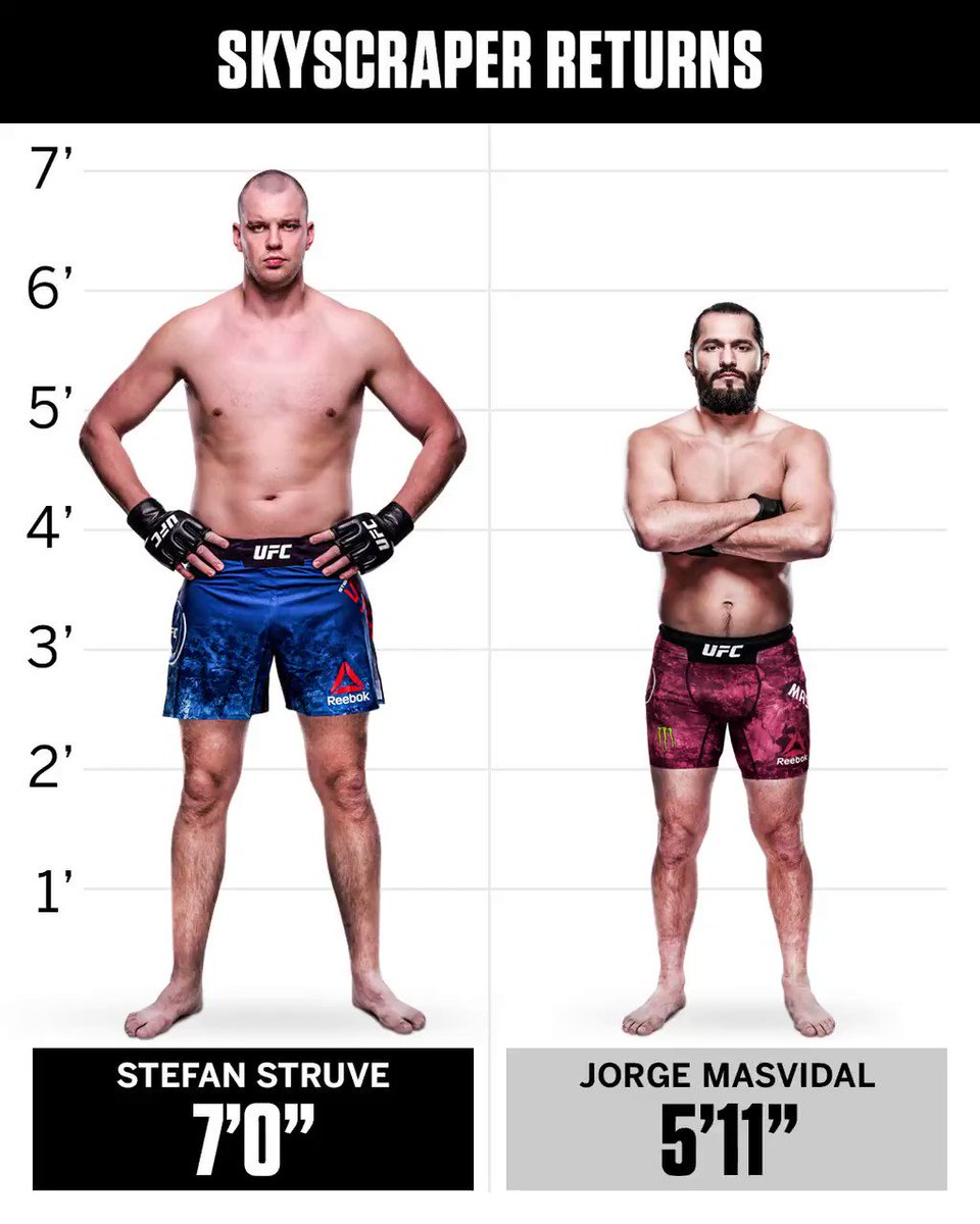 See how these UFC notables stacks up against the Skyscraper @StefanStruve, who returns from retirement at #UFCDC