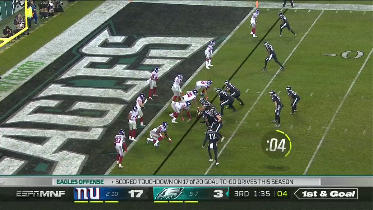 Eagles (+250) make it a one possession game.   [🎥: @Eagles]