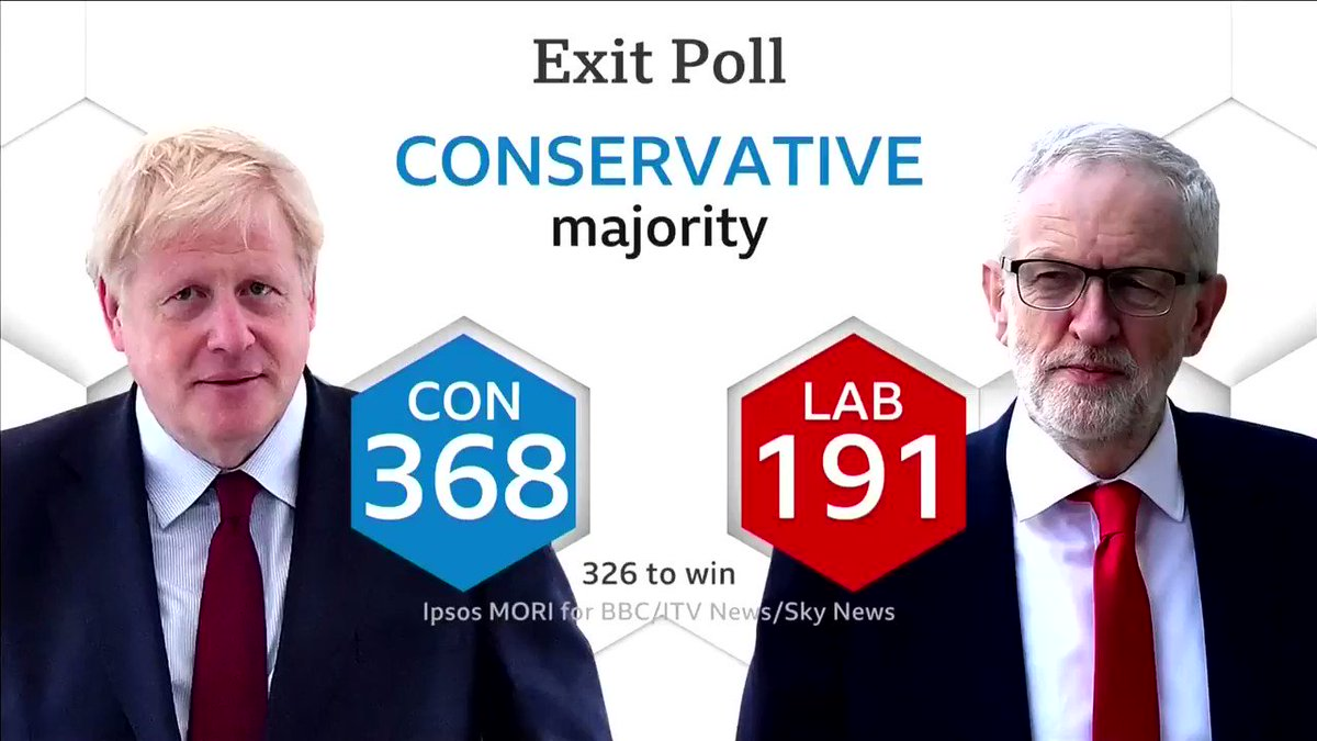 Votes are still being counted even as early exit polls show British Prime Minister Boris Johnson's Conservative Party will win an overwhelming victory in #GE2019 reut.rs/2LLQxeo