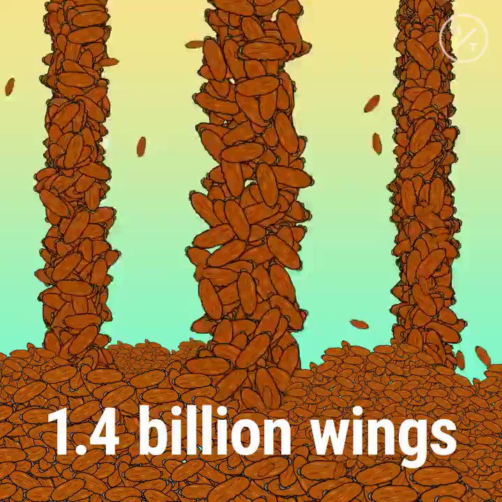 😳 🐔 Americans are set to eat 1.4 BILLION chicken wings during #SuperBowlLIV weekend!