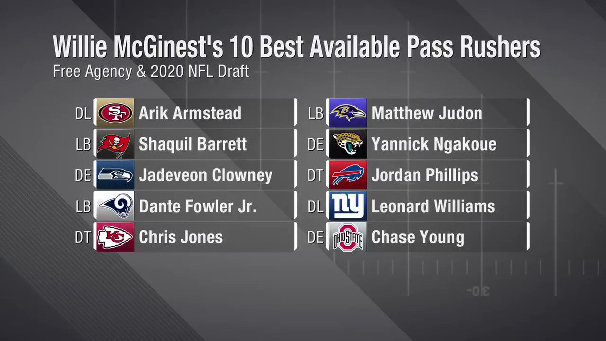 Best pass rushers available in free agency AND the @NFLDraft? 🤔 @WillieMcGinest gives his 10 BEST 👇 📺: NFL Now