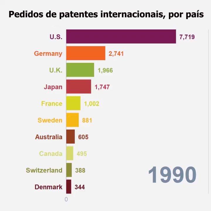 A evolução dos pedidos de patentes internacionais dá uma boa ideia da corrida tecnológica no mundo nas últimas três décadas. Você viu o Brasil? #inovação pic.twitter.com/a99AbC681p