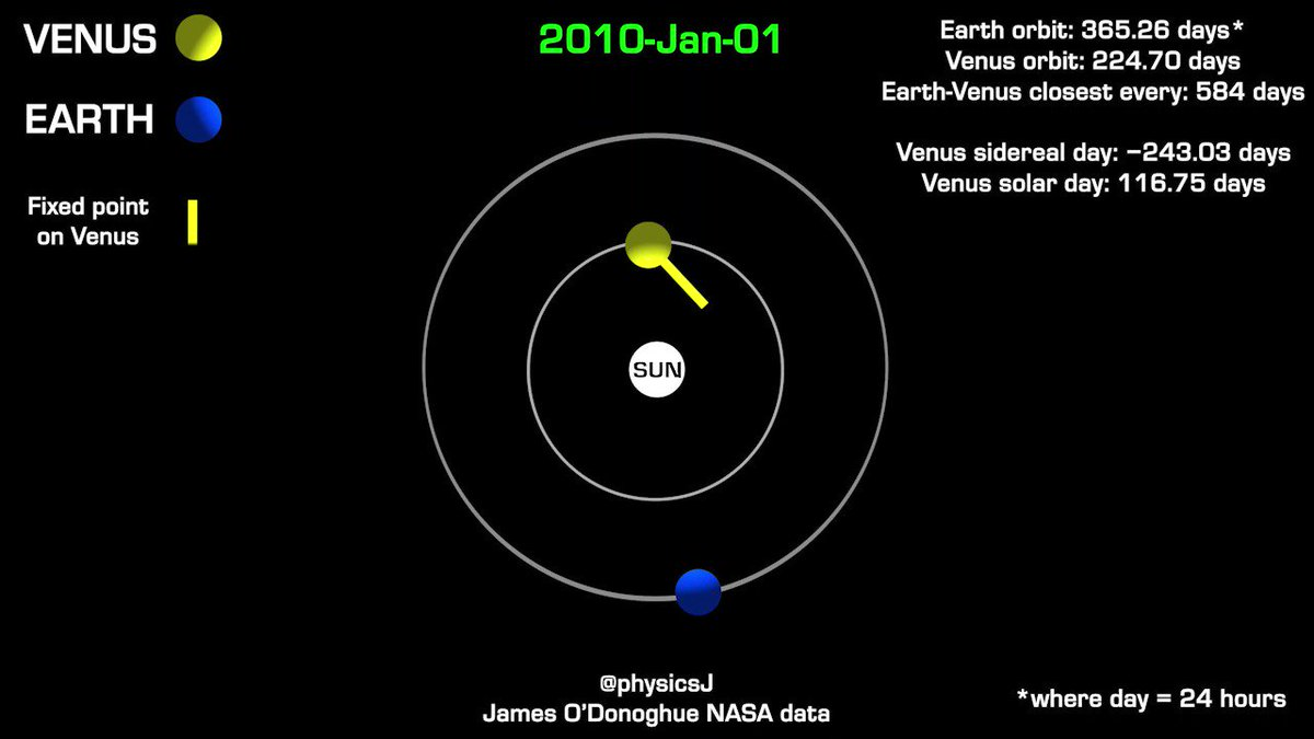 The featured animation shows the positions of the #Sun, #Venus and #Earth between 2010-2023 based on NASA-downloaded data, while a mock yellow 'arm' has been fixed to the ground on Venus to indicate rotation.