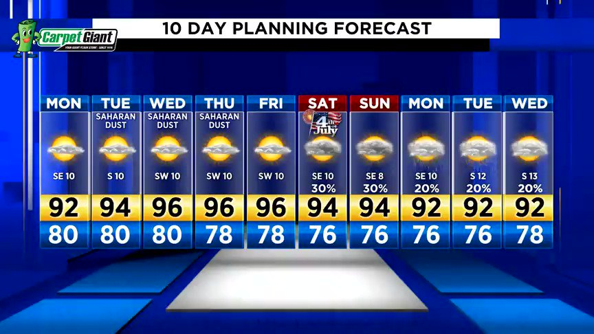 Get ready for a summery, steamy week.  Dry skies until July 4th. . . Have a great week, Houston!!!  #kprc2 #Go2Weather Forecast -->