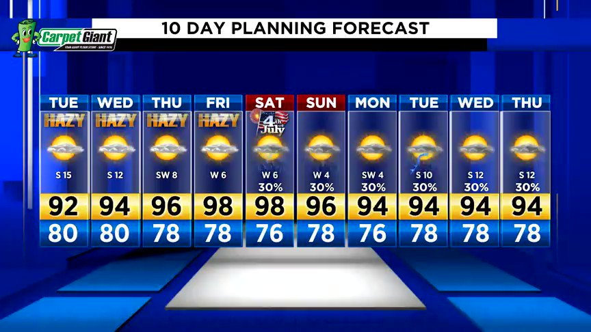 We're cranking up the heat this week.  Stay cool, Houston!  #kprc2 #Go2Weather Forecast -->