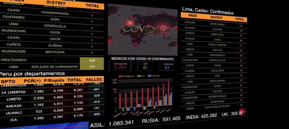 #CORONAVIRUS 🇵🇪| 31 JULIO_20 Ultima actualización a nivel NACIONAL Confirmados 🔴 Provincias y Distritos.   📊 MINSA, Gob. Peru. 🎥 https://t.co/nqokjs7LSo  #QuedateEnCasa #Covid19 https://t.co/VbdtxNow29