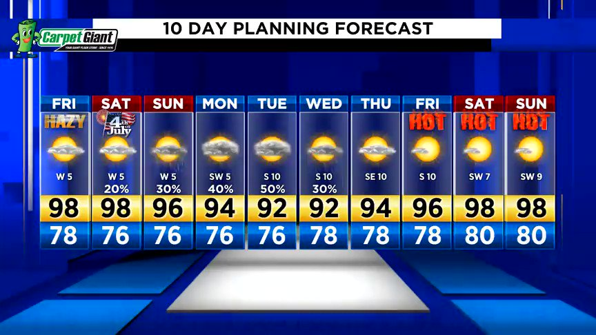 Summer sizzle heading into the 4th of July!  The bulk of the rain holds off until after the holiday -- Yay!!!  Have a great weekend, everyone!  #kprc2 #Go2Weather Forecast -->
