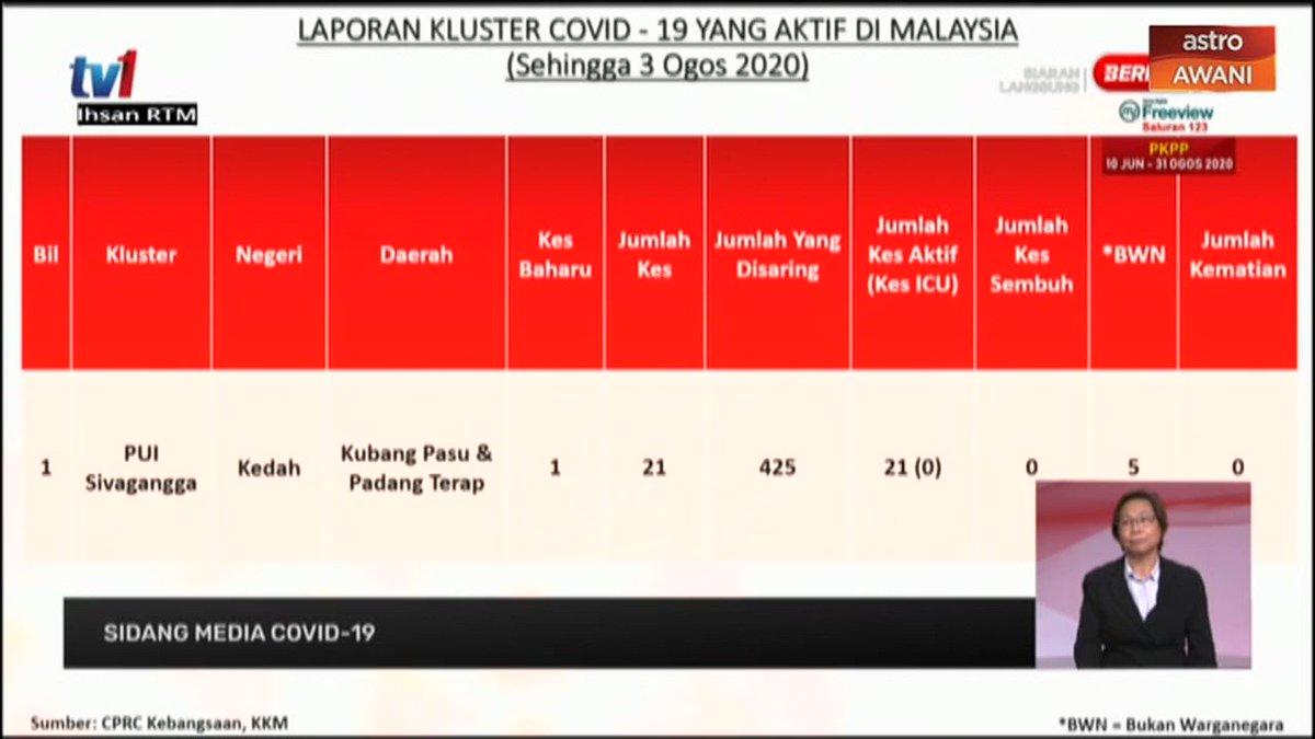 Menurut Ketua Pengarah Kesihatan, @DGHisham, satu kes baharu dari Kluster PUI Sivagangga di Kedah hari ini ialah seorang pelanggan tetap di kedai makan milik kes indeks. #NormaBaharu #DisiplinMalaysia #HapusCOVID19
