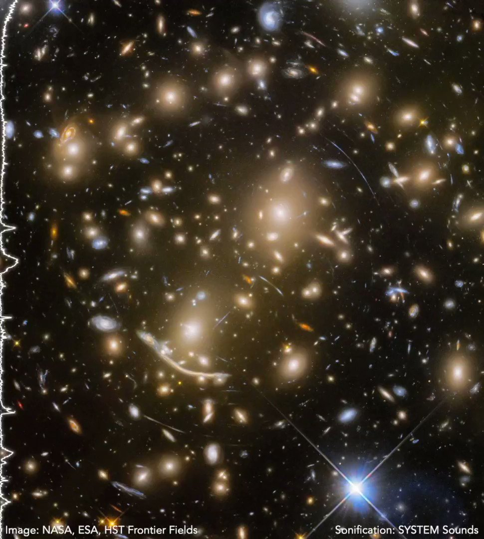 Cluster Abell 370 is 4 billion light-years away, and home to hundreds of galaxies! Thanks to data sonification, we can conceptualize this image through the sense of sound (brightness = volume, position = frequency).   More:   Credit: @system_sounds