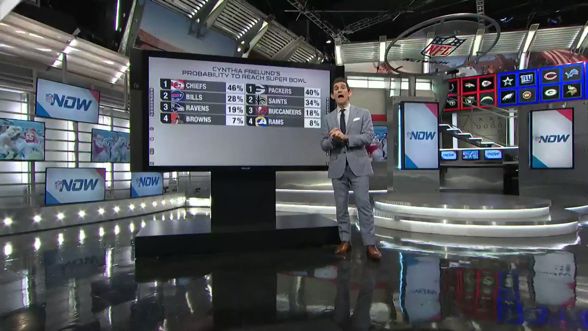 I'm telling you there's a chance your team makes the @SuperBowl.  @NFL @nflnetwork #NFLNow #NFLPlayoffs (MATH by @cfrelund !)