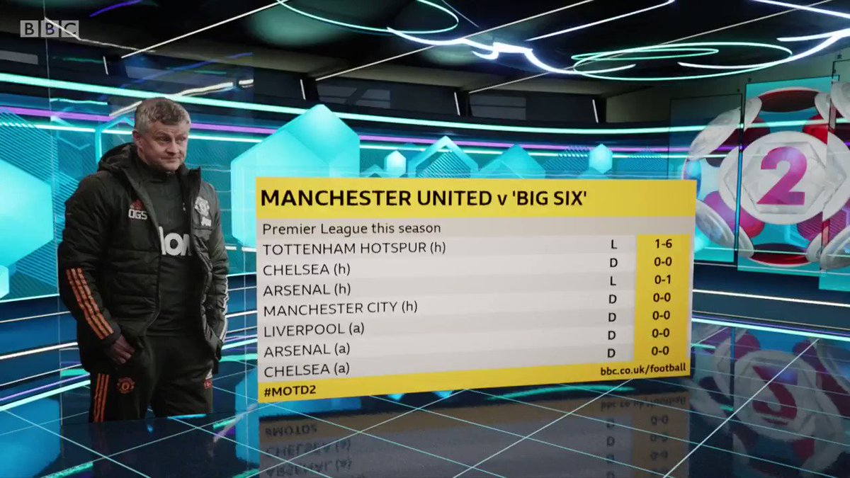 Manchester Uniteds #PL record against the rest of the big six this season 😬 Watch #MOTD2 on @BBCOne and @BBCiPlayer: bbc.in/3ktBlCU