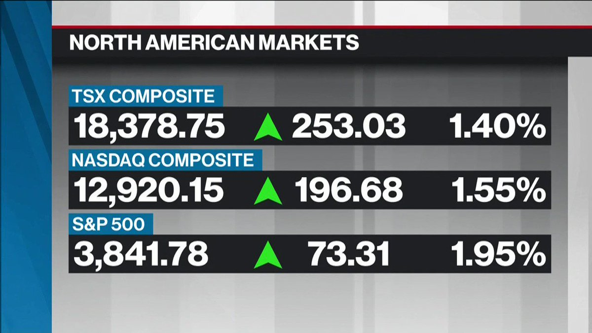 BNN Bloombergs closing bell update: March 5, 2021 bnnbloomberg.ca/markets @greg_bonnell