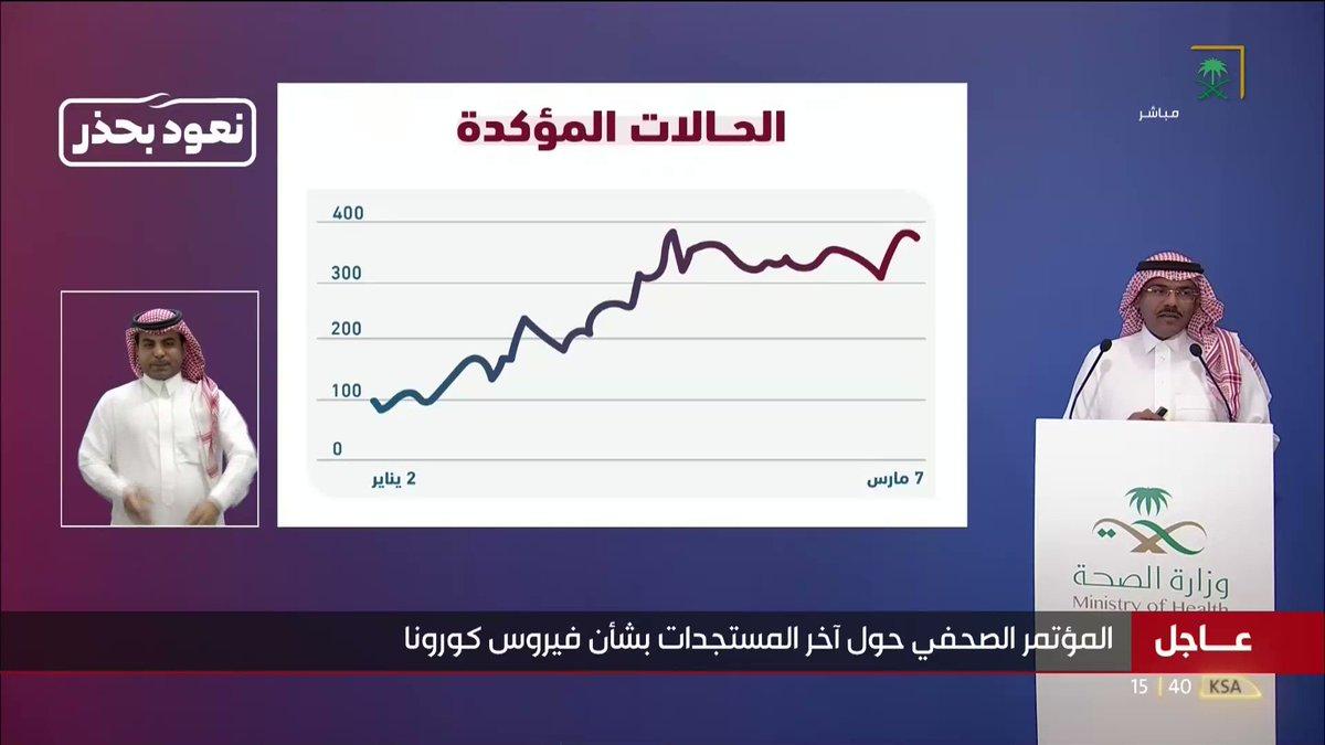 #عاجل_السعودية | متحدث #وزارة_الصحة: علينا جميعًا الالتزام بالإجراءات الاحترازية، ولا زلنا نرصد تذبذبًا في مستوى الإصابات في المملكة. #نعود_بحذر