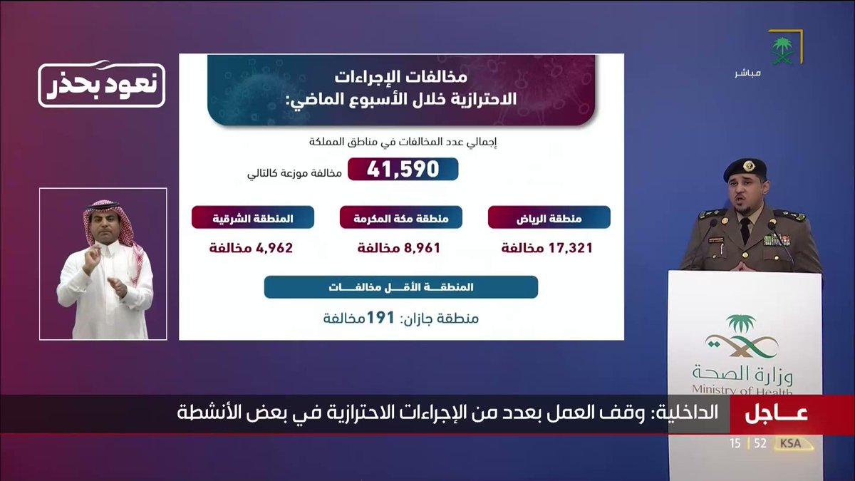 #عاجل_السعودية | المتحدث الأمني لـ #وزارة_الداخلية: إجمالي عدد مخالفات الإجراءات الاحترازية خلال الأسبوع الماضي في المملكة 41,590 ألف مخالفة.