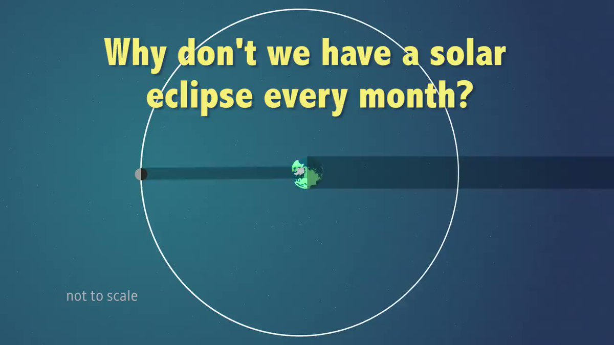 Solar eclipses are rare. They don't happen every day or even every month. Here's why: https://t.co/vAsbbPW77z https://t.co/uyjbNjo3iT