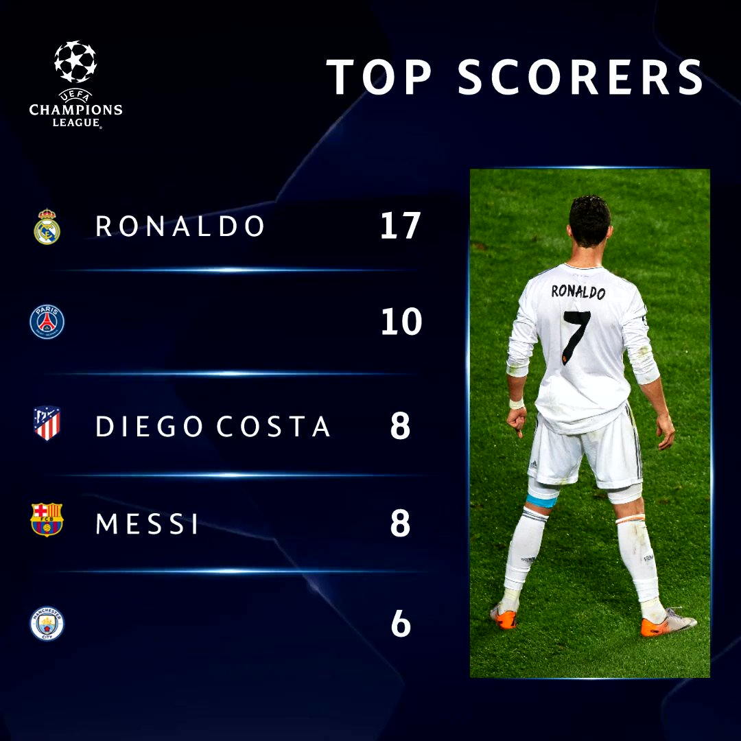 ⚽ 2013/14 #UCL  top scorers. Fill in the gaps ______  #ThrowbackThursday https://t.co/tqZhAcORj2