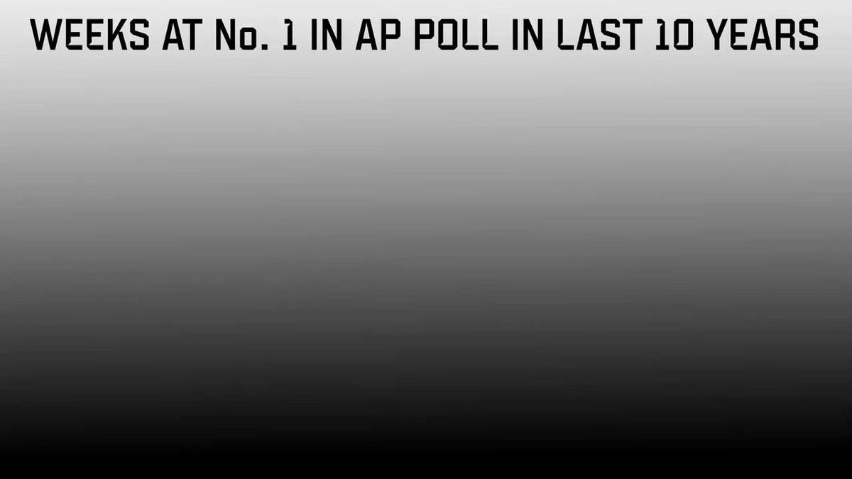 Alabama is on top of the AP Poll ... AGAIN. https://t.co/IyHoALRNrq