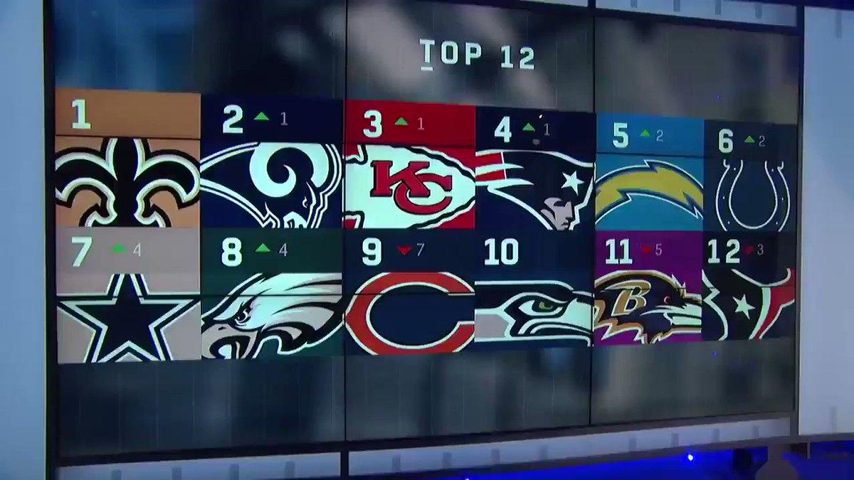 .@MJD's updated #NFLPlayoffs Power Rankings:  1️⃣ @RamsNFL  2️⃣ @Colts  3️⃣ @Chiefs  4️⃣ @Eagles  5️⃣-8️⃣ ???🤔      Do you agree?     #NFLPowerRankings