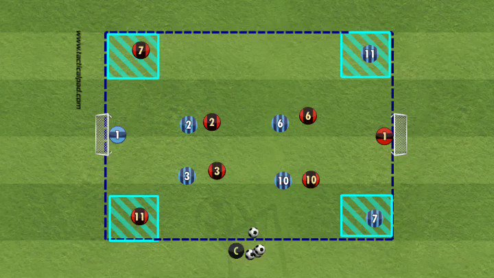 Best Soccer Drills's photo on #Guardiola