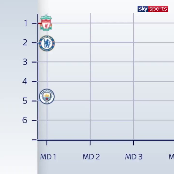 📈📈  The title race has already had its twists and turns - who will come out on top?  📲 http://skysports.tv/YE77kT
