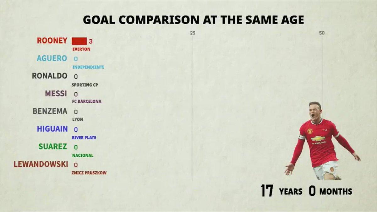 Luis Mazariegos's photo on Messi vs Ronaldo