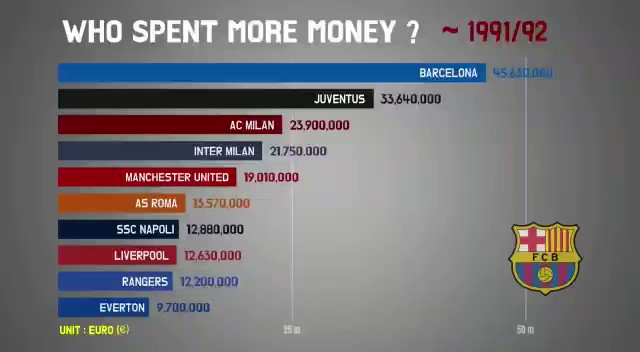 This is unreal The spending in world club football over the last 28 years   Must watch  💰 💰💰💰