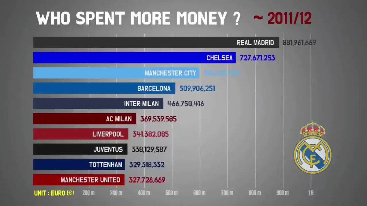 Who spent more money?