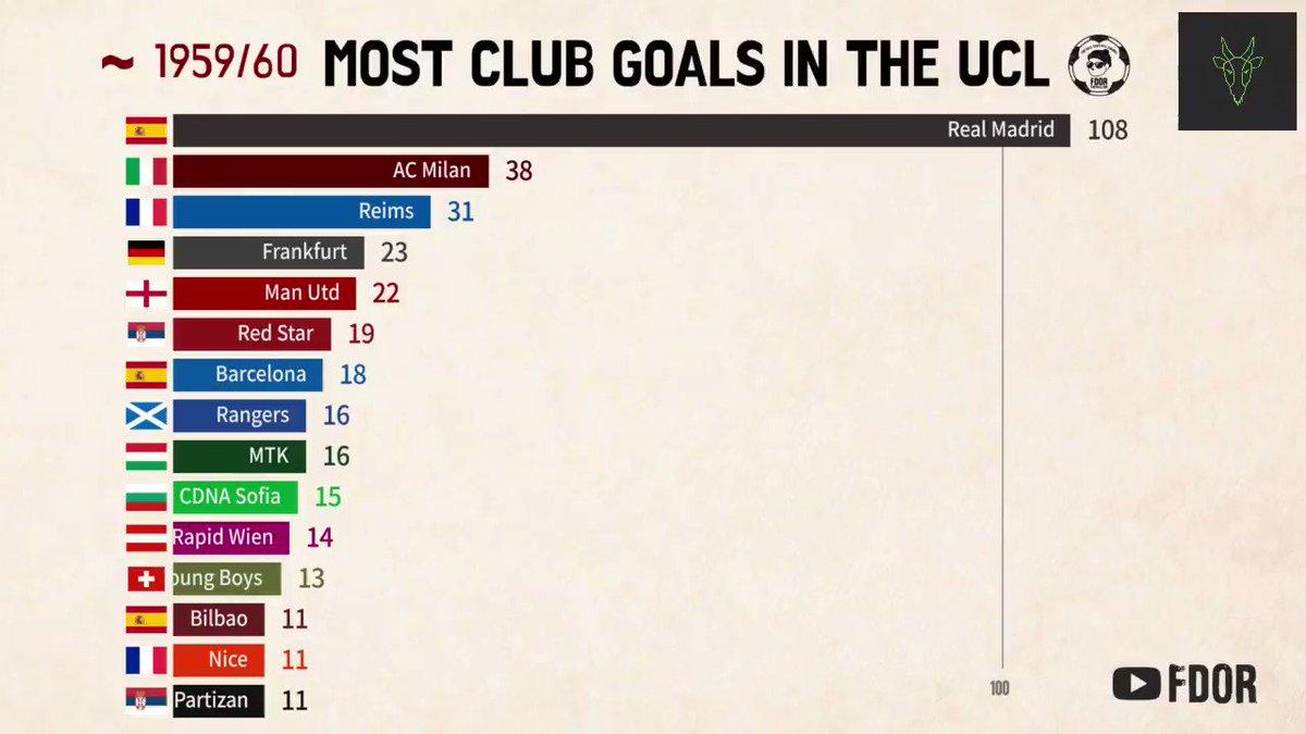 Equipos con más goles marcados en la historia de la Champions