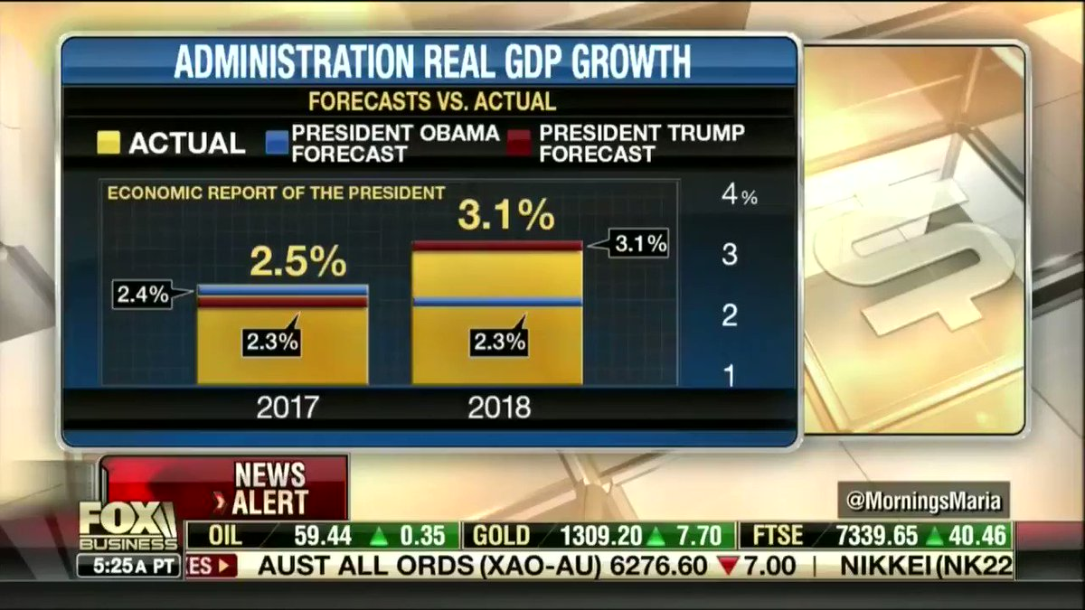 Checking in on those economy predictions...  Trump Administration: 2 for 2 The pessimists: 0 for 2