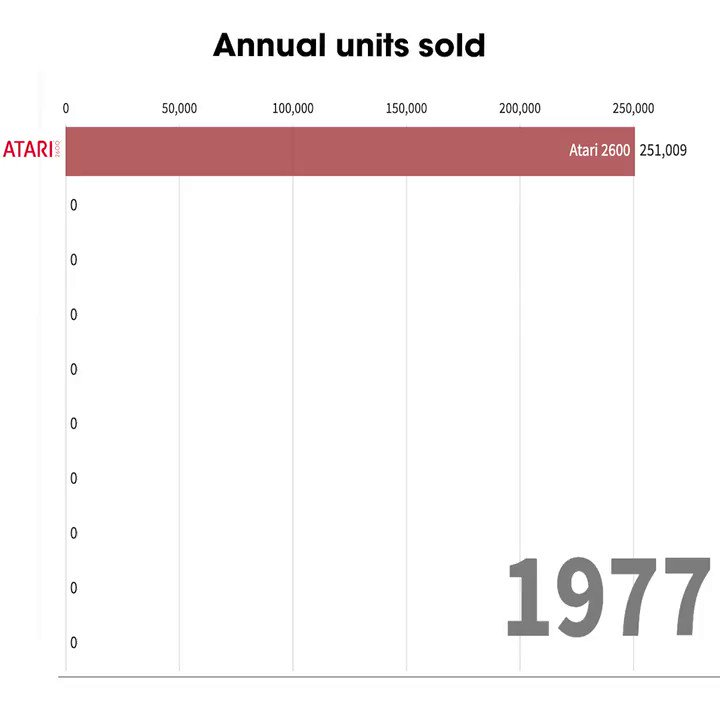 Game console sales over 40 years: https://t.co/6TJZ3biw0B
