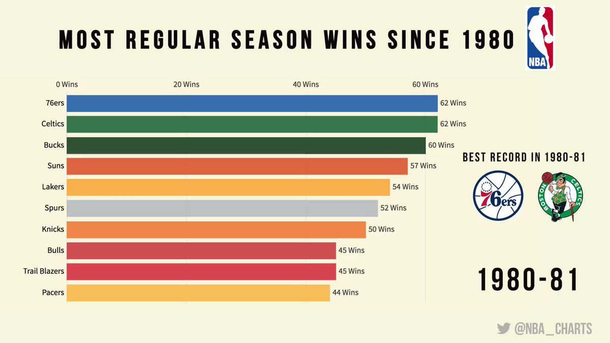 NBA Teams with the most Wins since 1980 - Close Race at the Top #NBA⁠ ⁠