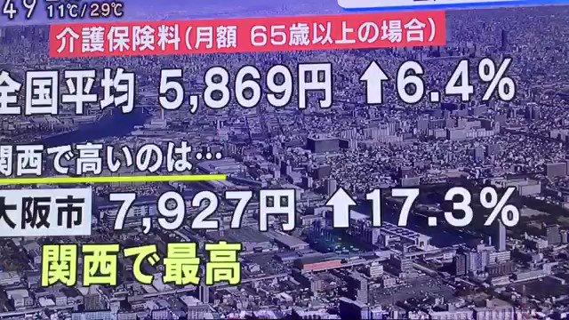 """昨年5/21のNHKニュース【介護保険料 政令市で全国1位は大阪】""""介護保険料は上がり続ける""""大阪市の計画では2025年度には1万200円程度になると…"""