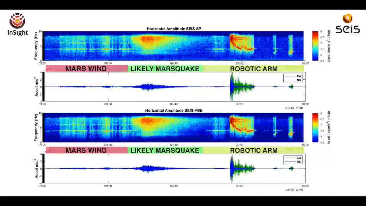 ناسا : زلزال على كوكب المريخ لأول مرة  https://www.albayan.ae/one-world/accidents/2019-04-24-1.3543573…  #البيان_القارئ_دائما #صحيفة_ذكية