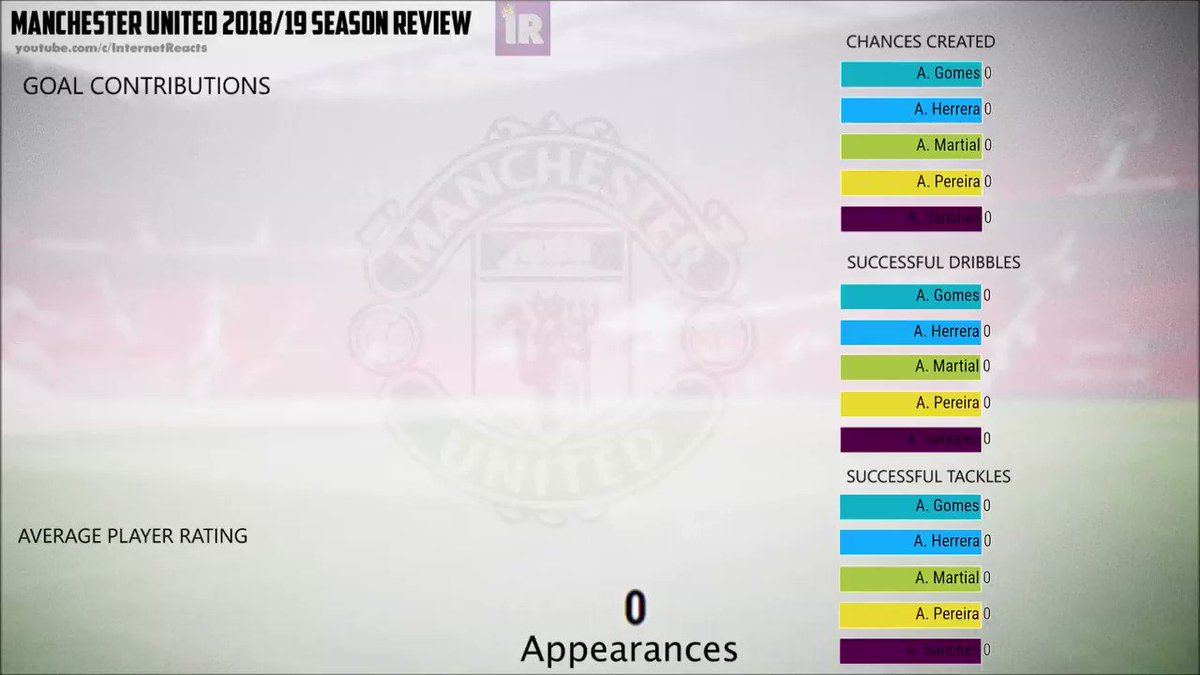 Manchester United 2018/19 Statistical Season Review Goal Contributions, Chances Created, Successful Dribbles, Successful Tackles, and Average Player Rating Paul Pogba, Rashford, Lukaku, Herrera, Luke Shaw, etc. Source: http://whoscored.com Full Video:  https://www.youtube.com/watch?v=jf8ZGG5Rknc…