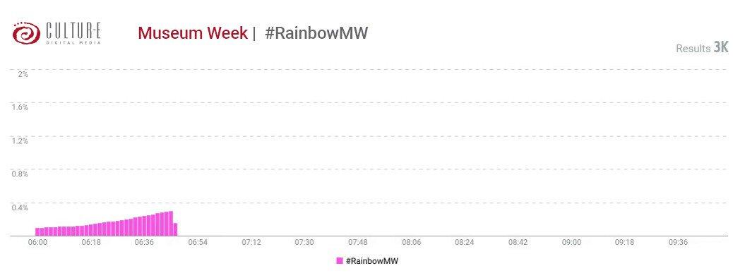 Ecco come è iniziata la giornata #RainbowMW 🌈. Continuiamo a seguire la #MuseumWeek utilizzando @TalkwalkerIT per monitorare tutte le sfumature delle conversazioni social dei musei italiani 😉 #sociallistening #socialmonitoring #socialintelligence