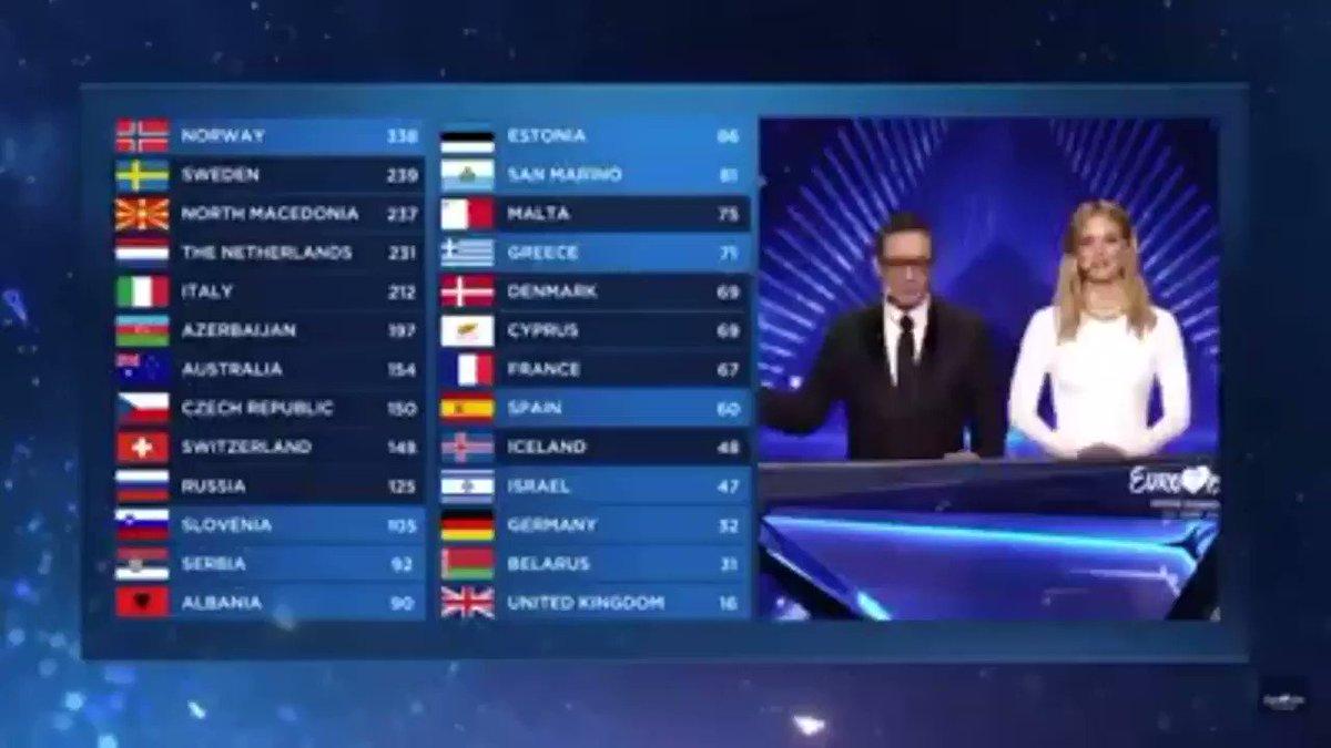 Bu sene israildeki Eurovision yarışmasında bu kare hatırlanacak. İzlandayı tebrik ediyoruz. Batının vicdanlı çocukları da var... #Iceland 🇮🇸 🇵🇸 #Eurovision #FreePalestine