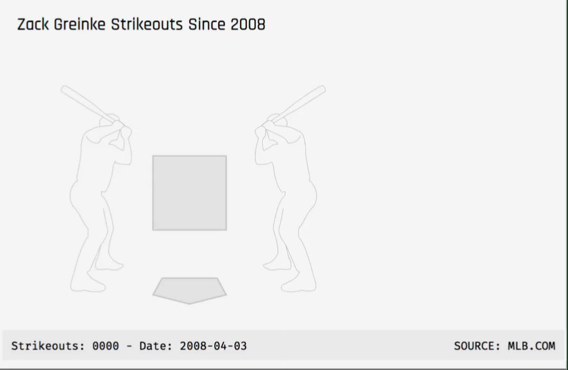 Congrats to Zack Greinke on his 2500th strikeout... Heres a breakdown of all his strikeouts since 2008 when pitch tracking began. 🔥🔥🔥