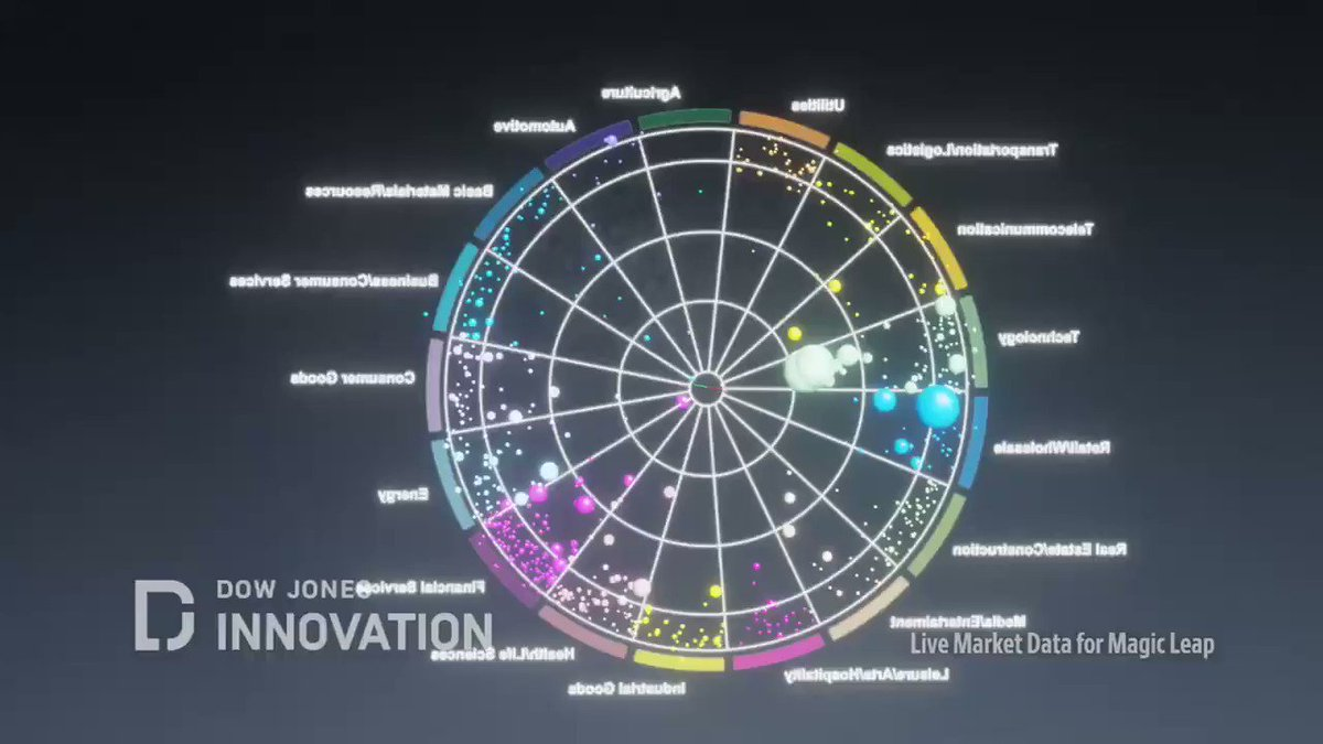 If you stopped by #WSJFuture Fest I may have shown you this. Our prototype live stock market visualization on #MagicLeap. Every stock above $1B market cap shown on a radial scatter plot. Data is real and animated. #dataviz #ar