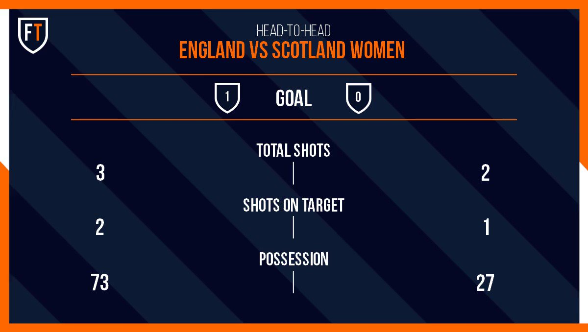 A Nikita Parris England Lead Scotland 1-0 in their opening World Cup Game  England have been pretty impressive so far in this half  Look at those possession stats   #ENGSCO #Women'sWorldCup #football #footballtips https://t.co/11c5FQrPfr